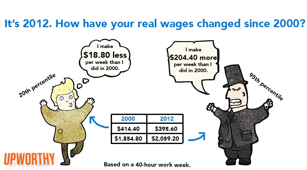 RealHourlyWagesLogo 05ddd2dd73c613709d7a75f13c9509f7 Unless Youre Ridiculously Wealthy, I Have A Feeling This Graph Might Make You Pretty Angry